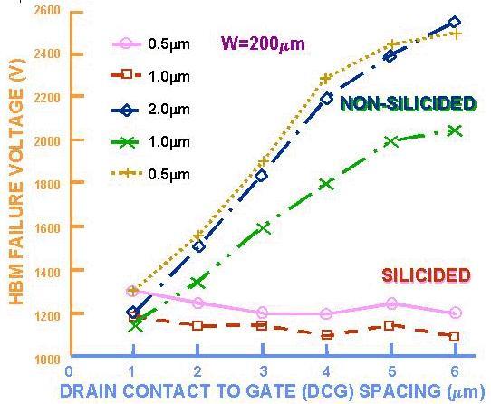 转:互補式金氧半積體電路之靜電放電防護技術 - dreamtower - 見るところ花にあらずと云ふことなし